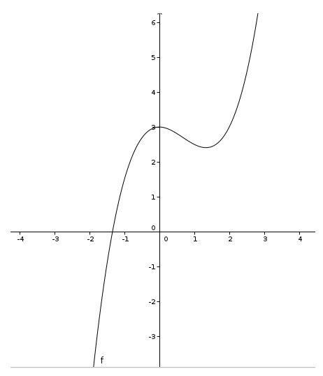 mathe unterricht einstieg in die differentialrechnung das informatische und die bildung. Black Bedroom Furniture Sets. Home Design Ideas