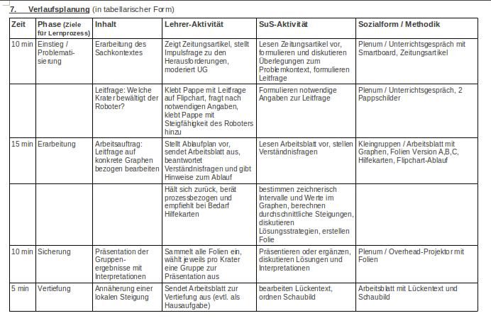 Mathe-Unterricht] Vorbereitung der lokalen Änderungsrate | das ...