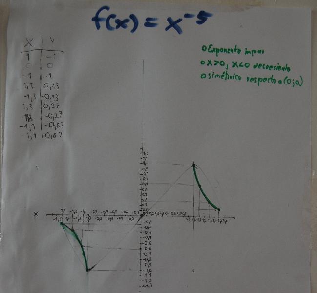 Einer der Steckbriefe - mit negativem Exponenten sind die Graphen gar nicht so leicht zu skizzieren