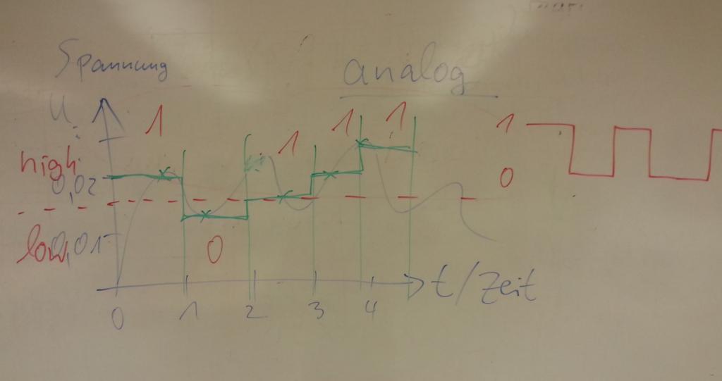 Tafelbild-Signalverarbeitung